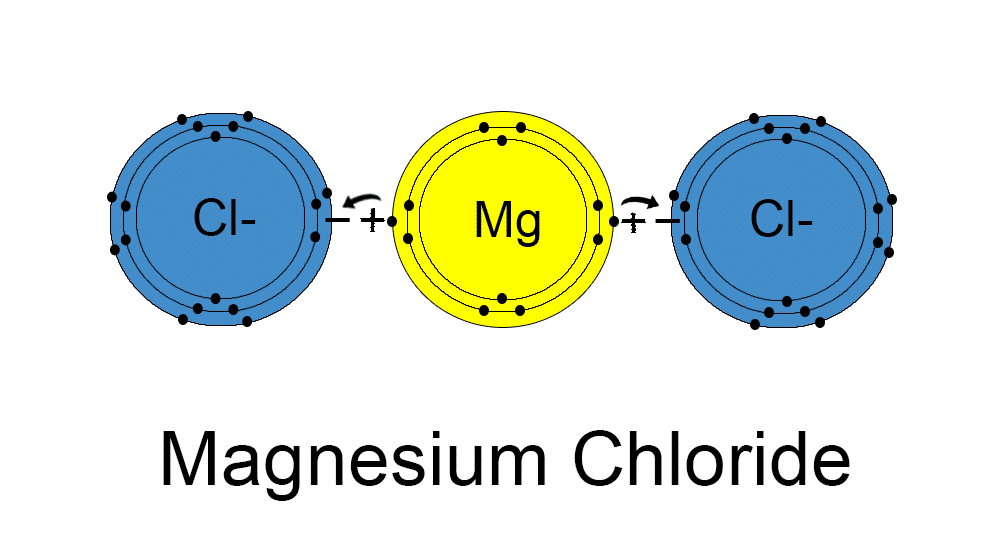 Ionic Magnesium Chloride Hexahydrate or Chelated Magnesium